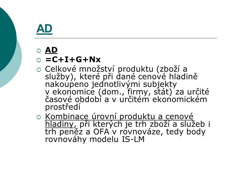 AD AD. =C+I+G+Nx.
