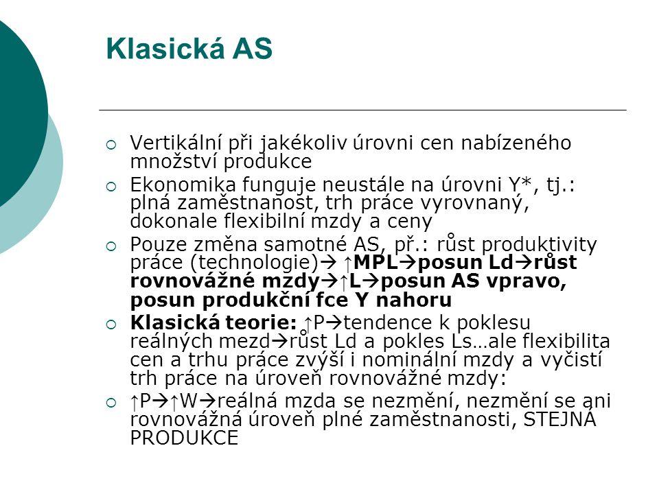 Klasická AS Vertikální při jakékoliv úrovni cen nabízeného množství produkce.