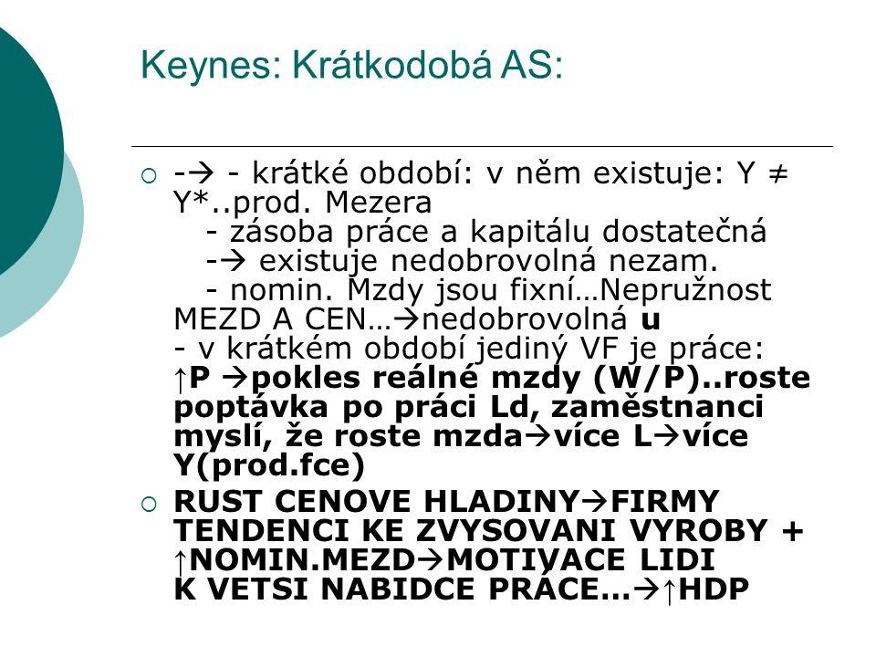 Keynes: Krátkodobá AS: