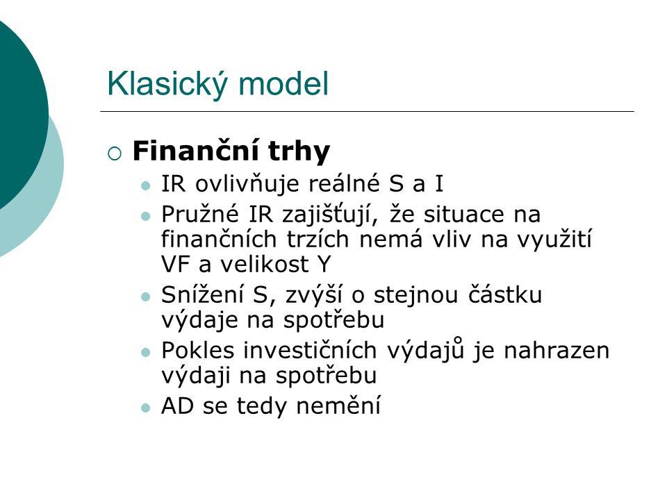 Klasický model Finanční trhy IR ovlivňuje reálné S a I