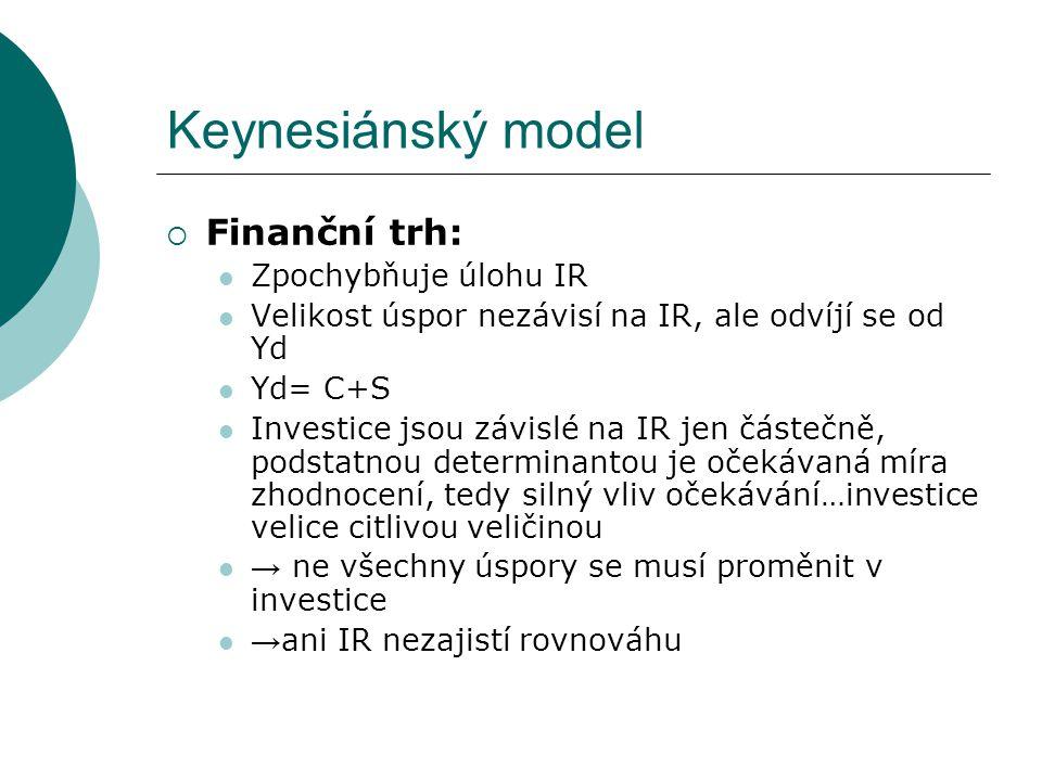 Keynesiánský model Finanční trh: Zpochybňuje úlohu IR