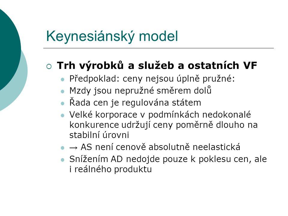 Keynesiánský model Trh výrobků a služeb a ostatních VF