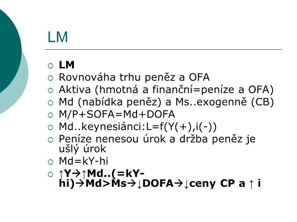 LM LM Rovnováha trhu peněz a OFA