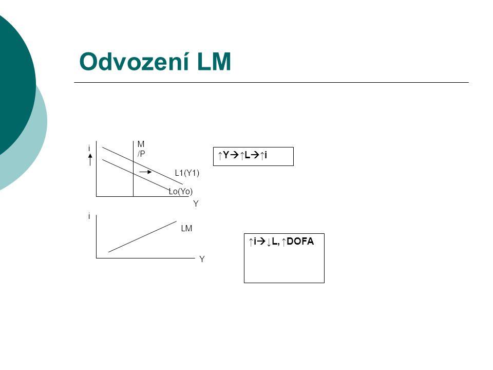 Odvození LM LM Y Lo(Yo) L1(Y1) M/P i ↑Y↑L↑i ↑i↓L, ↑DOFA