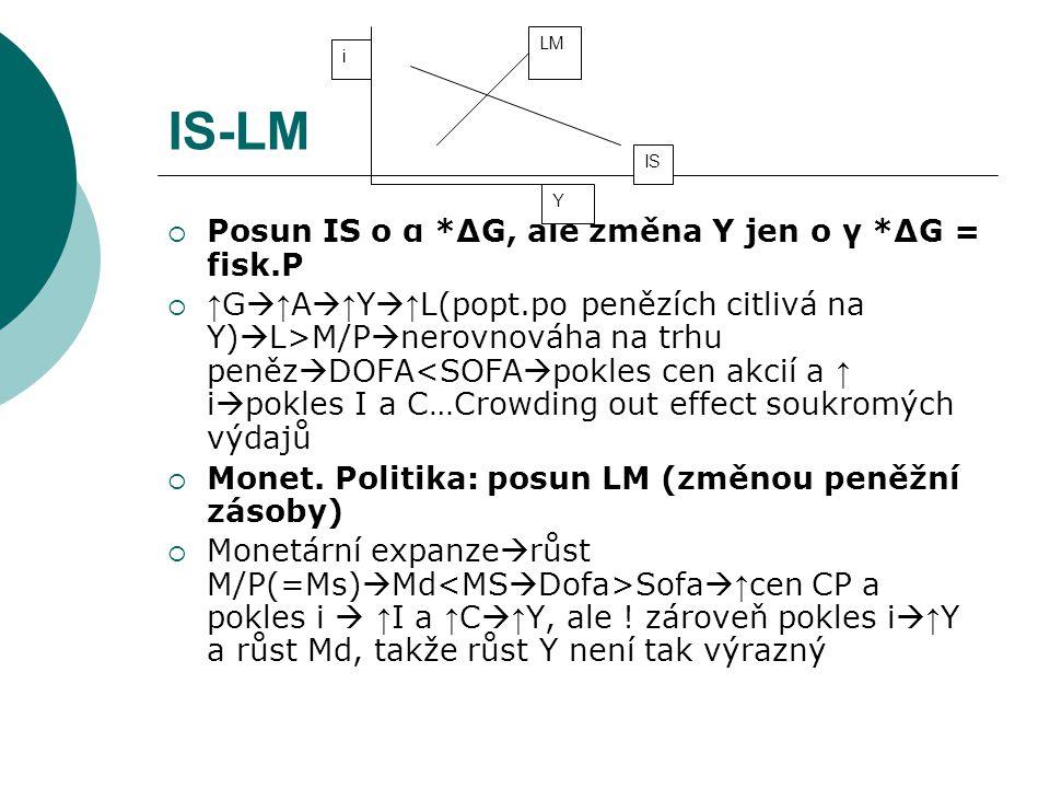 IS-LM Posun IS o α *∆G, ale změna Y jen o γ *∆G = fisk.P