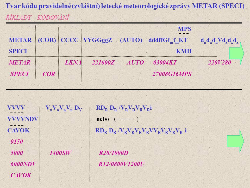 Tvar kódu pravidelné (zvláštní) letecké meteorologické zprávy METAR (SPECI)