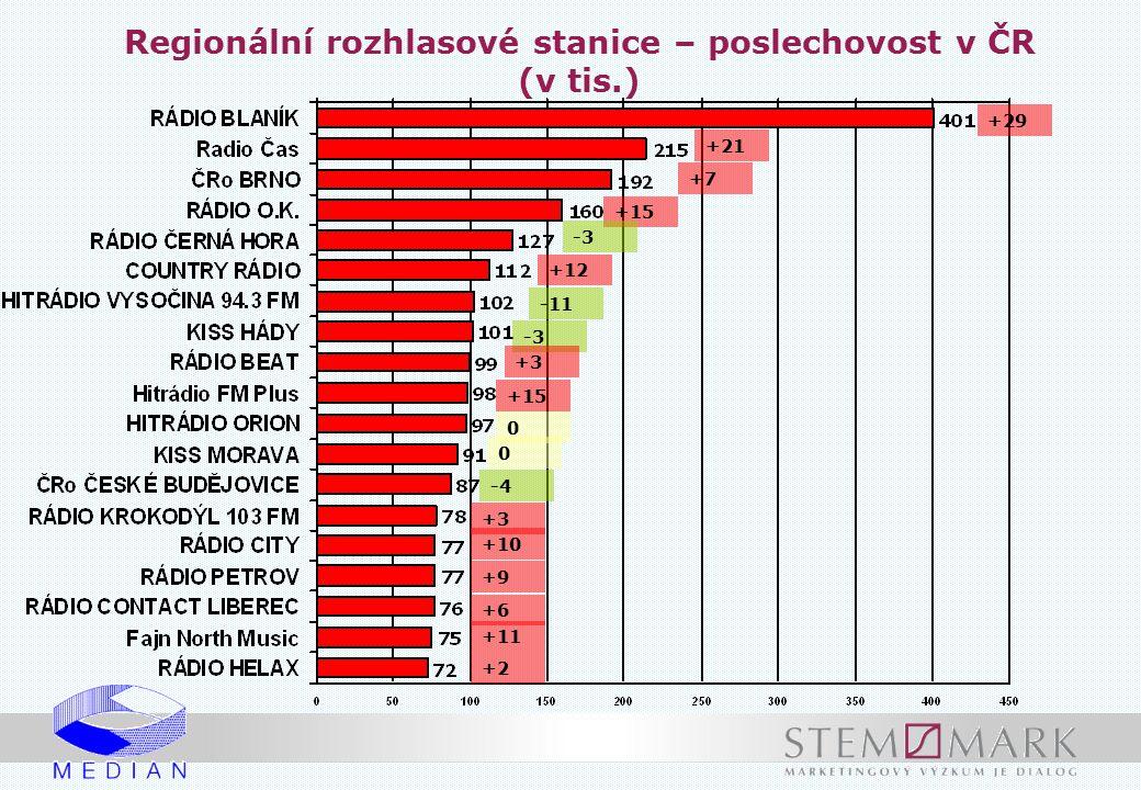 Regionální rozhlasové stanice – poslechovost v ČR (v tis.)
