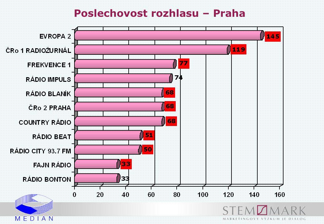 Poslechovost rozhlasu – Praha