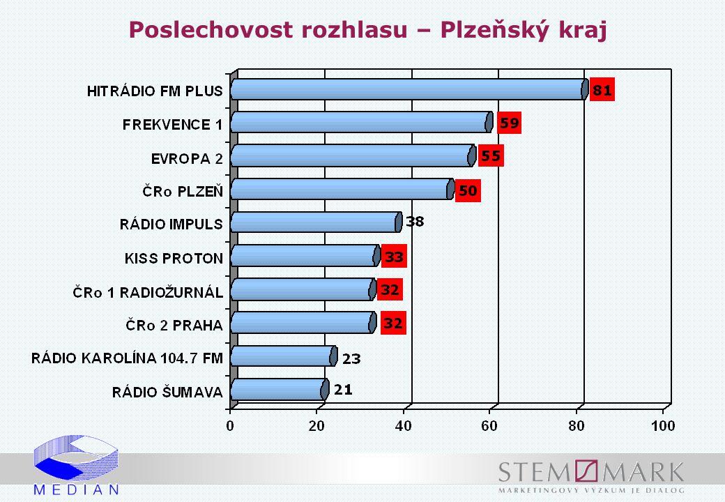 Poslechovost rozhlasu – Plzeňský kraj