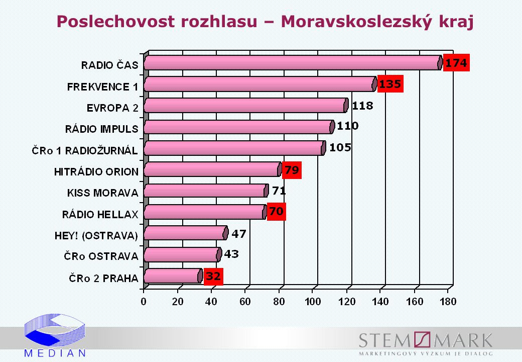Poslechovost rozhlasu – Moravskoslezský kraj