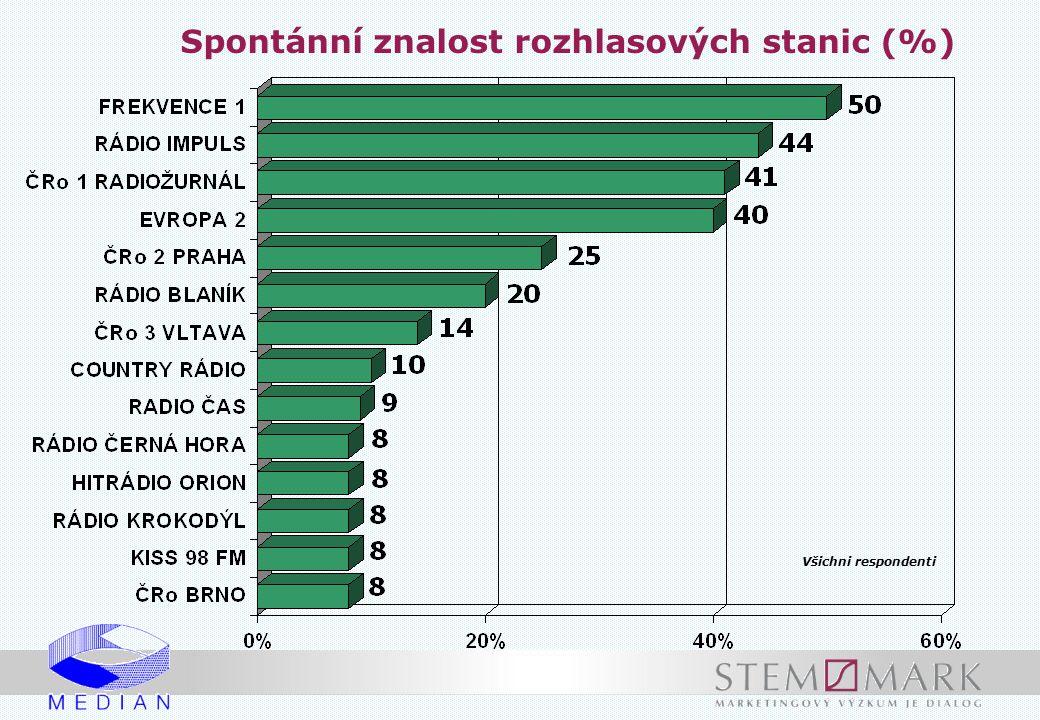 Spontánní znalost rozhlasových stanic (%)