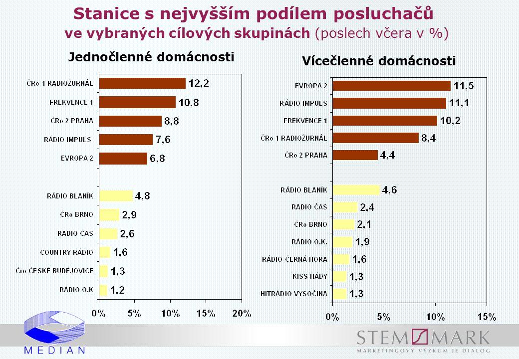 Stanice s nejvyšším podílem posluchačů ve vybraných cílových skupinách (poslech včera v %)