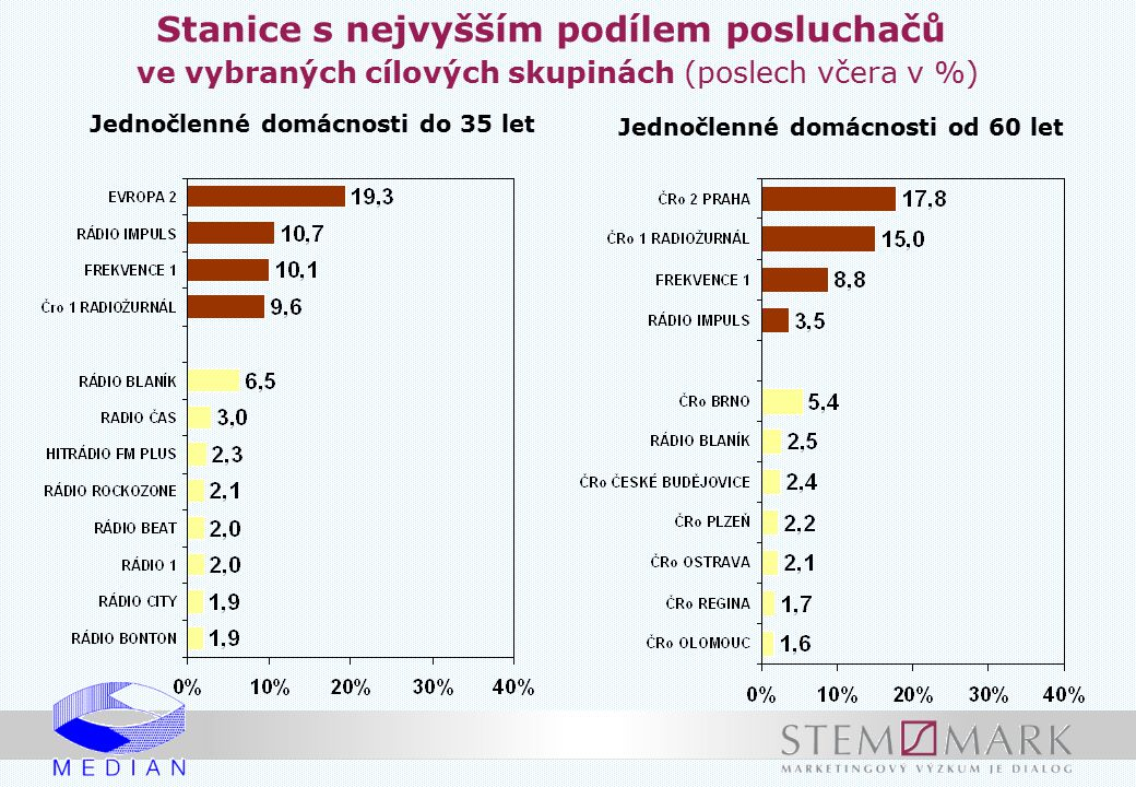 Jednočlenné domácnosti do 35 let Jednočlenné domácnosti od 60 let