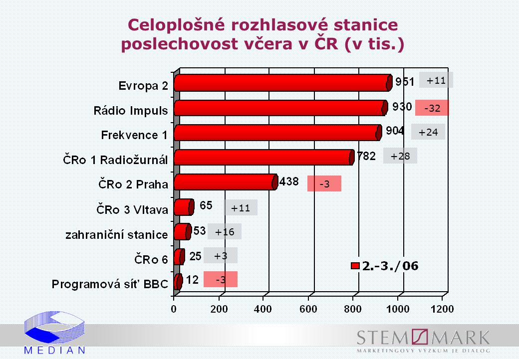Celoplošné rozhlasové stanice poslechovost včera v ČR (v tis.)