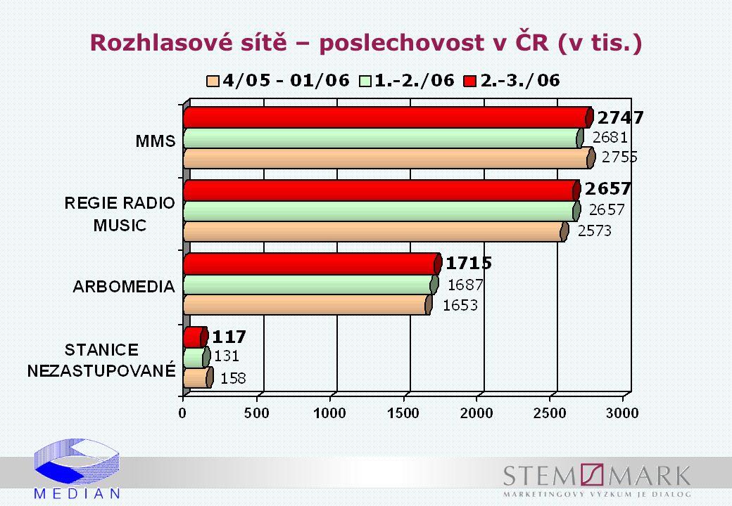 Rozhlasové sítě – poslechovost v ČR (v tis.)