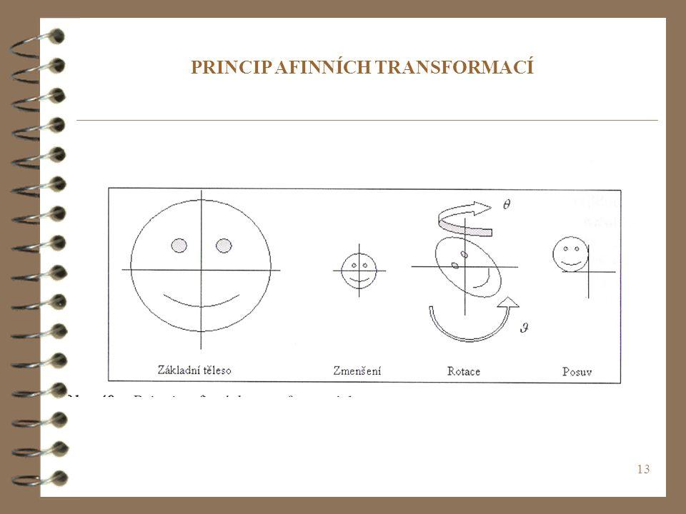 PRINCIP AFINNÍCH TRANSFORMACÍ