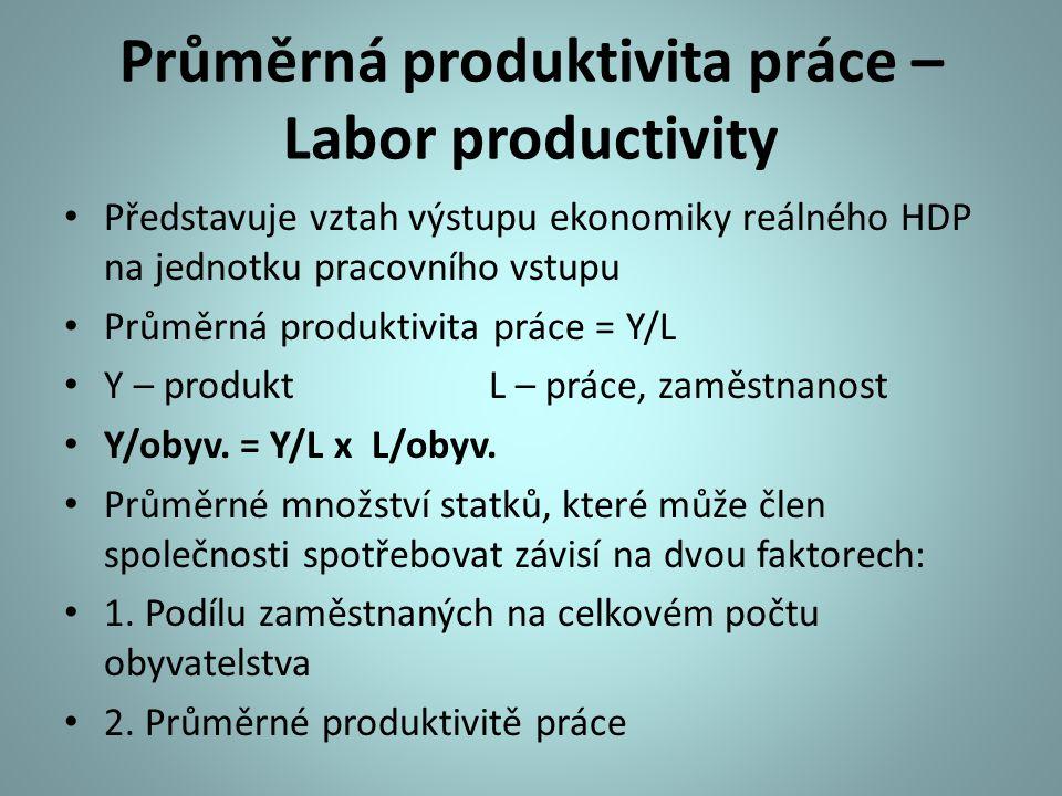 Průměrná produktivita práce – Labor productivity