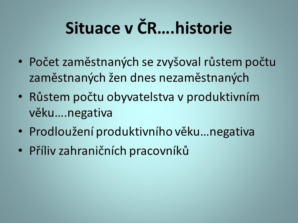 Situace v ČR….historie Počet zaměstnaných se zvyšoval růstem počtu zaměstnaných žen dnes nezaměstnaných.