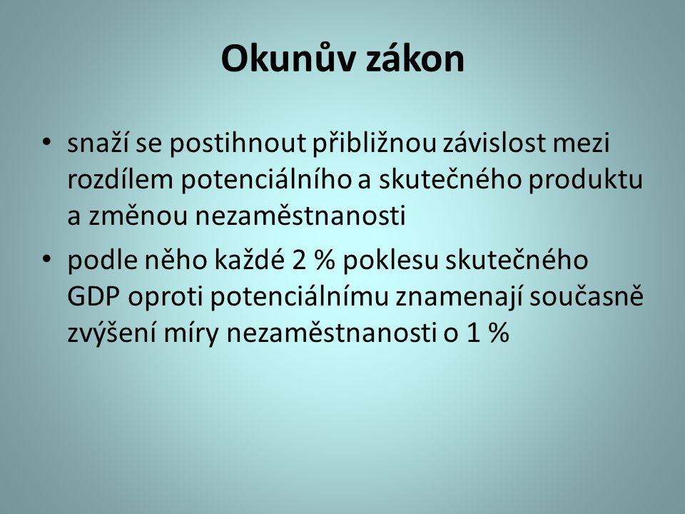 Okunův zákon snaží se postihnout přibližnou závislost mezi rozdílem potenciálního a skutečného produktu a změnou nezaměstnanosti.