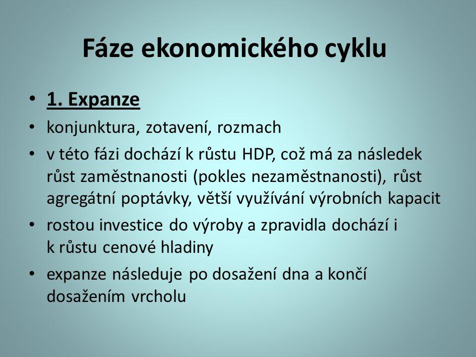 Fáze ekonomického cyklu