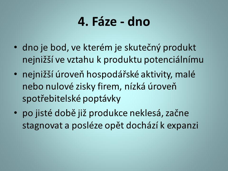 4. Fáze - dno dno je bod, ve kterém je skutečný produkt nejnižší ve vztahu k produktu potenciálnímu.