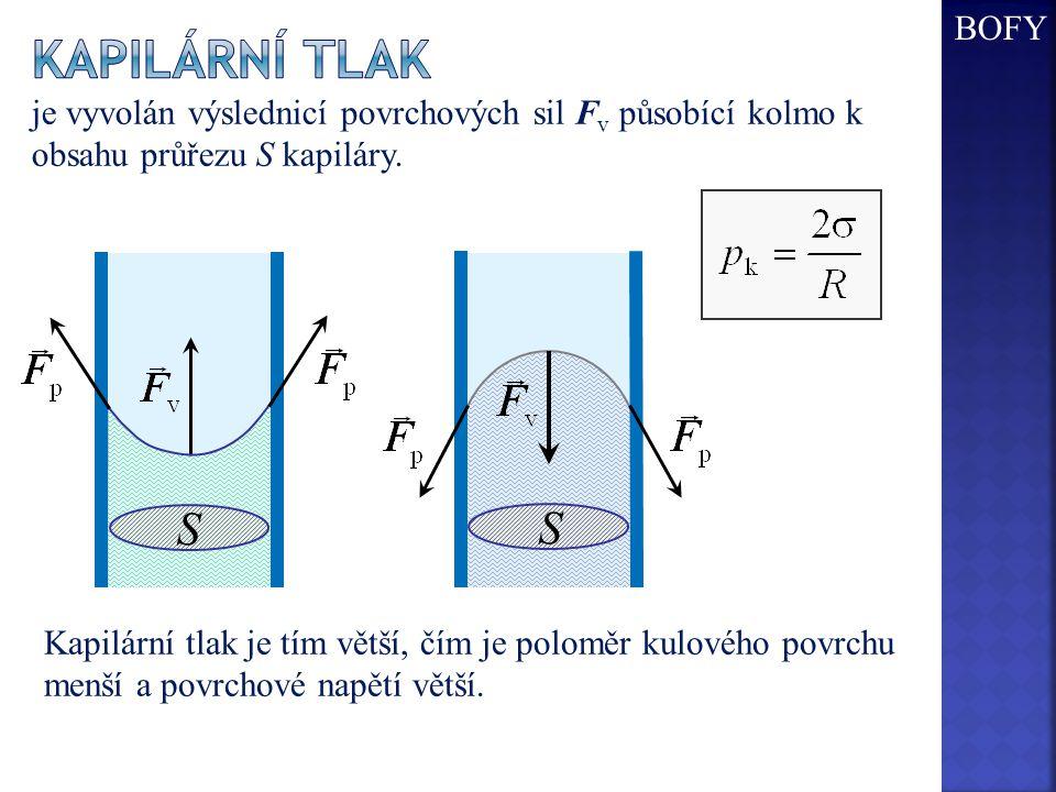 BOFY Kapilární tlak. je vyvolán výslednicí povrchových sil Fv působící kolmo k obsahu průřezu S kapiláry.