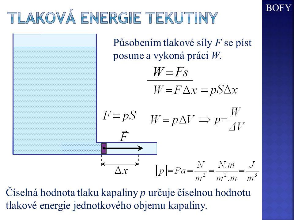 Tlaková Energie tekutiny