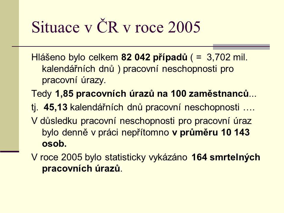Situace v ČR v roce 2005 Hlášeno bylo celkem 82 042 případů ( = 3,702 mil. kalendářních dnů ) pracovní neschopnosti pro pracovní úrazy.