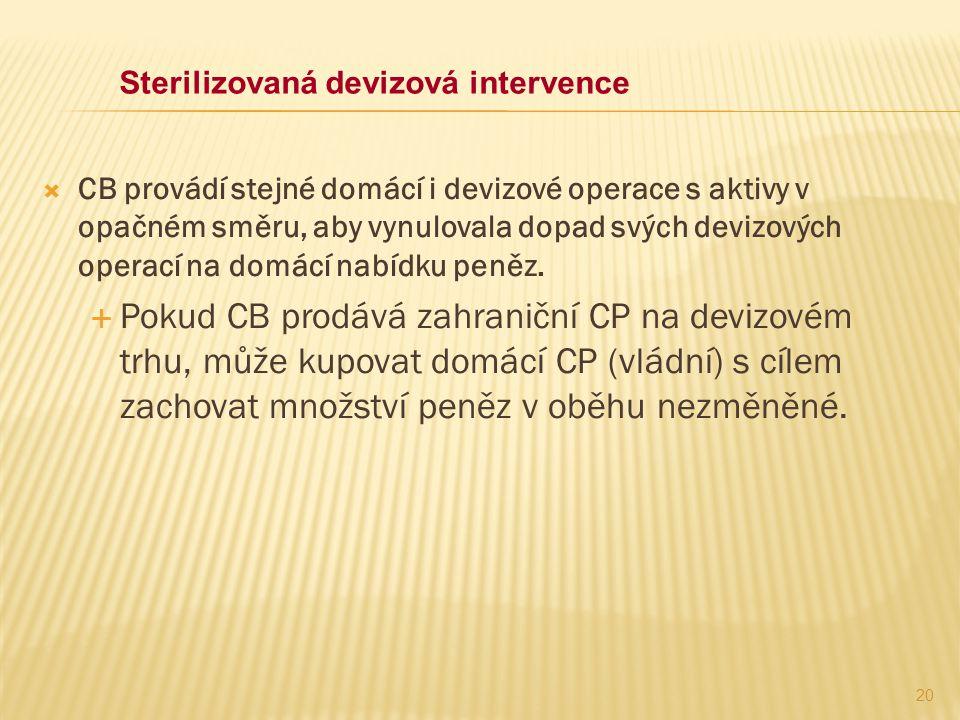 Sterilizovaná devizová intervence