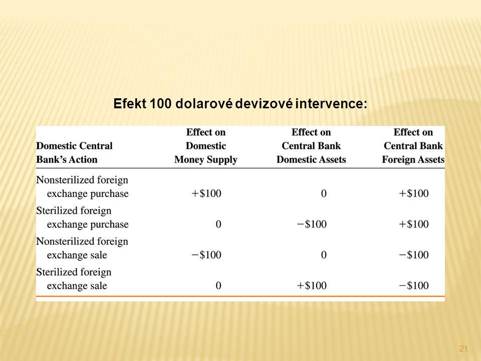 Efekt 100 dolarové devizové intervence: