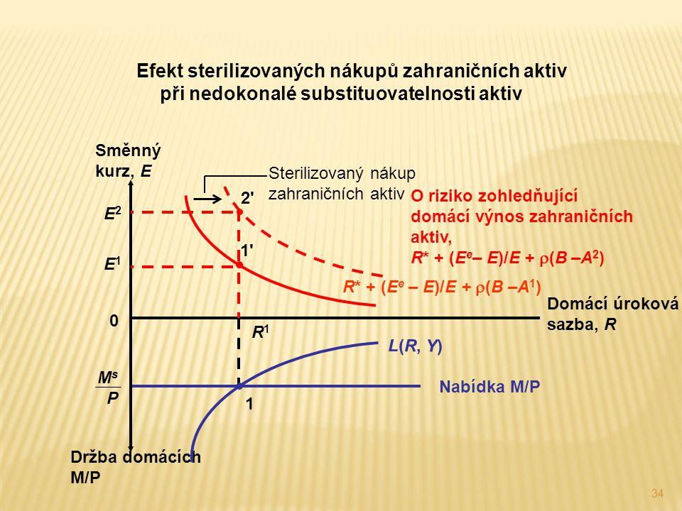 Efekt sterilizovaných nákupů zahraničních aktiv