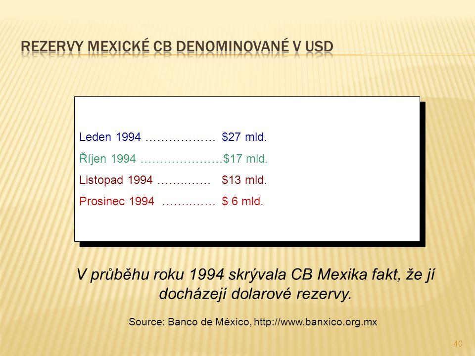 Rezervy mexické CB denominované v USD