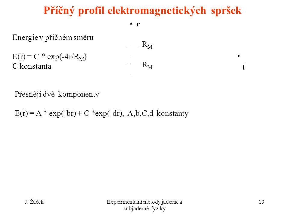 Příčný profil elektromagnetických spršek