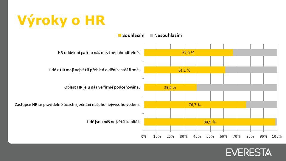 Výroky o HR