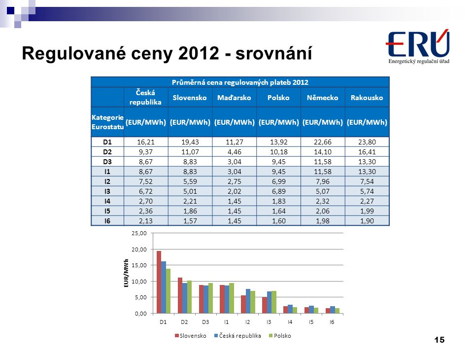 Regulované ceny 2012 - srovnání