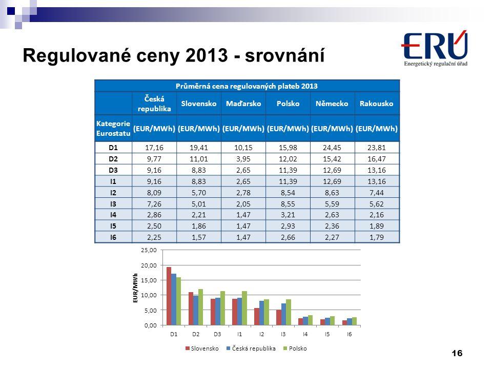 Regulované ceny 2013 - srovnání