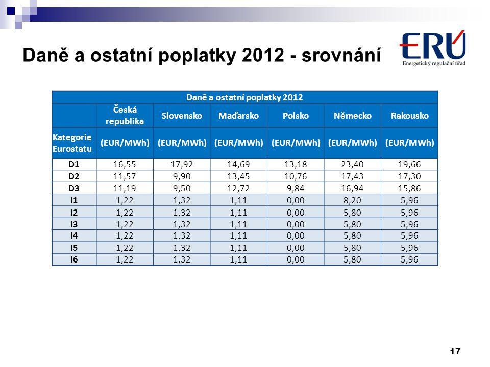 Daně a ostatní poplatky 2012 - srovnání