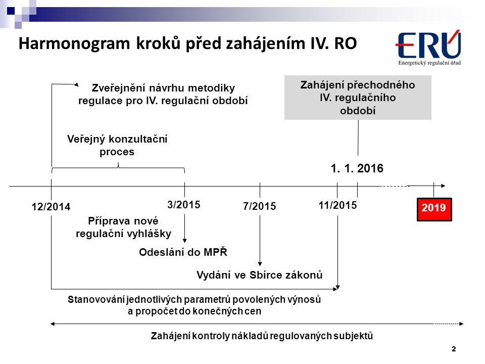 Harmonogram kroků před zahájením IV. RO