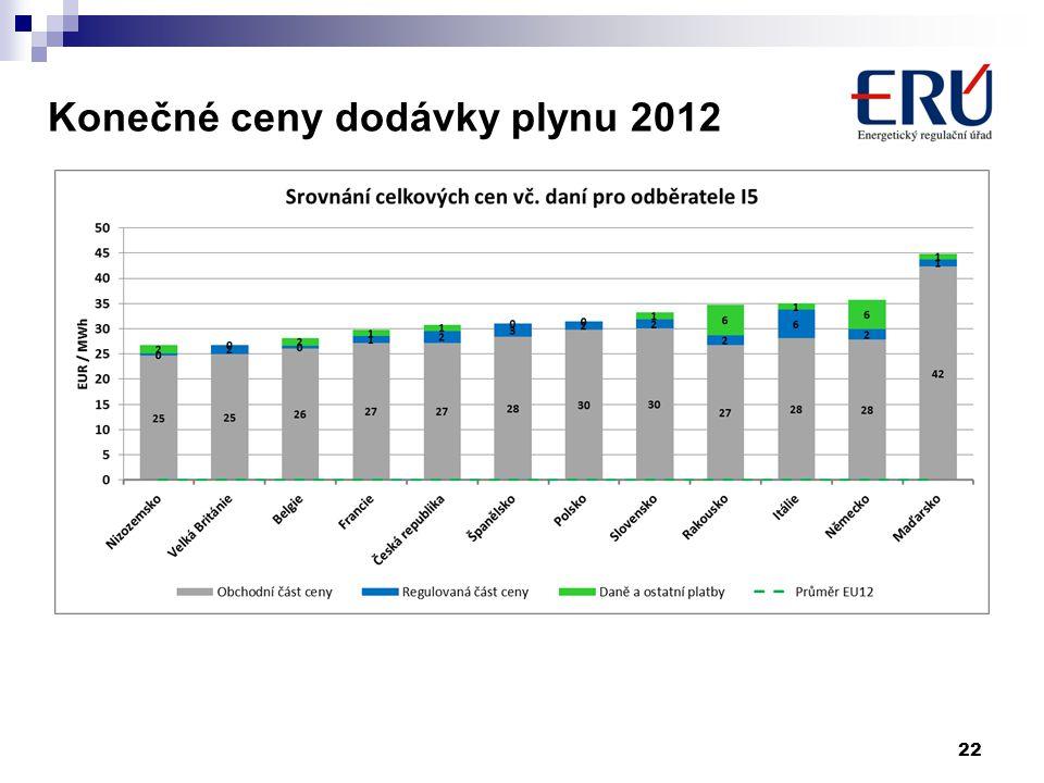 Konečné ceny dodávky plynu 2012