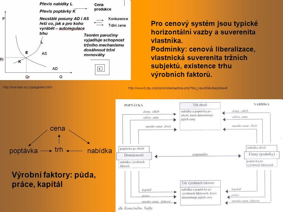 Výrobní faktory: půda, práce, kapitál