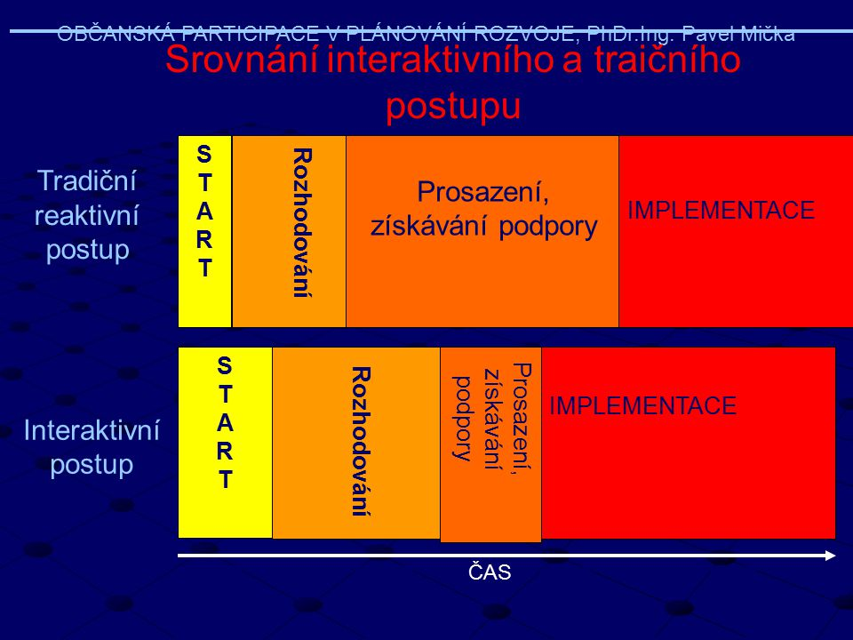 Srovnání interaktivního a traičního postupu