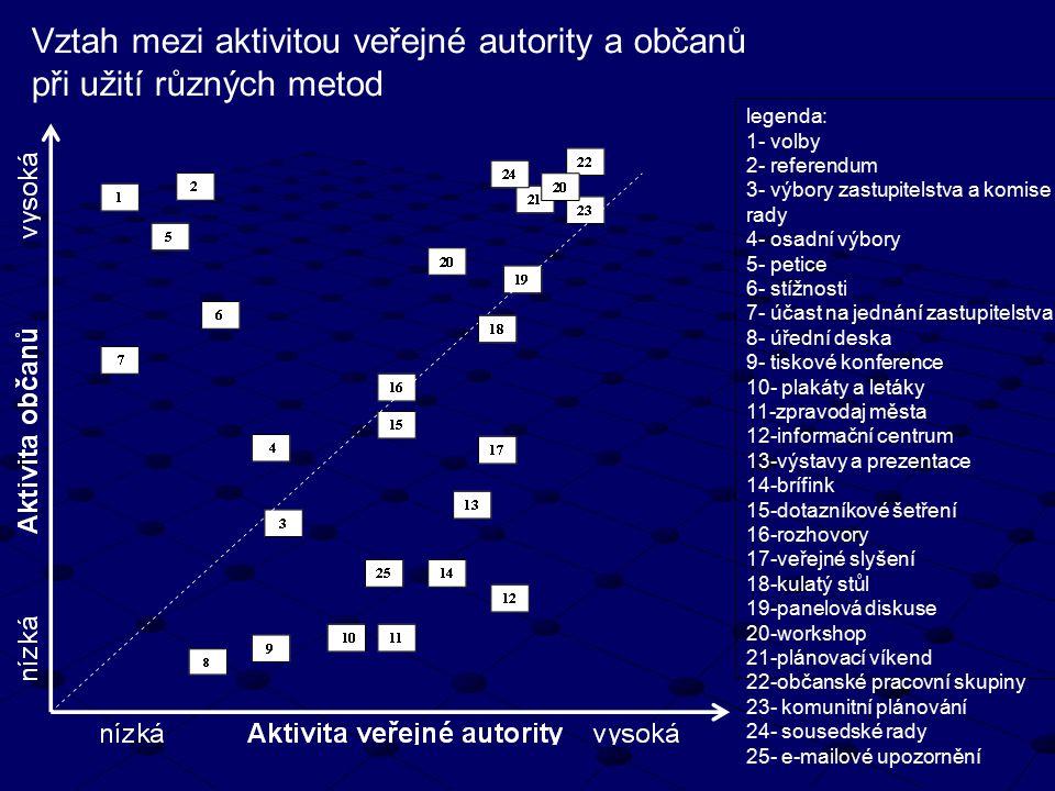 Vztah mezi aktivitou veřejné autority a občanů při užití různých metod