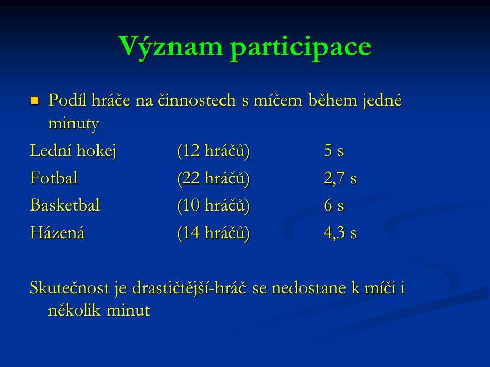 Význam participace Podíl hráče na činnostech s míčem během jedné minuty. Lední hokej (12 hráčů) 5 s.