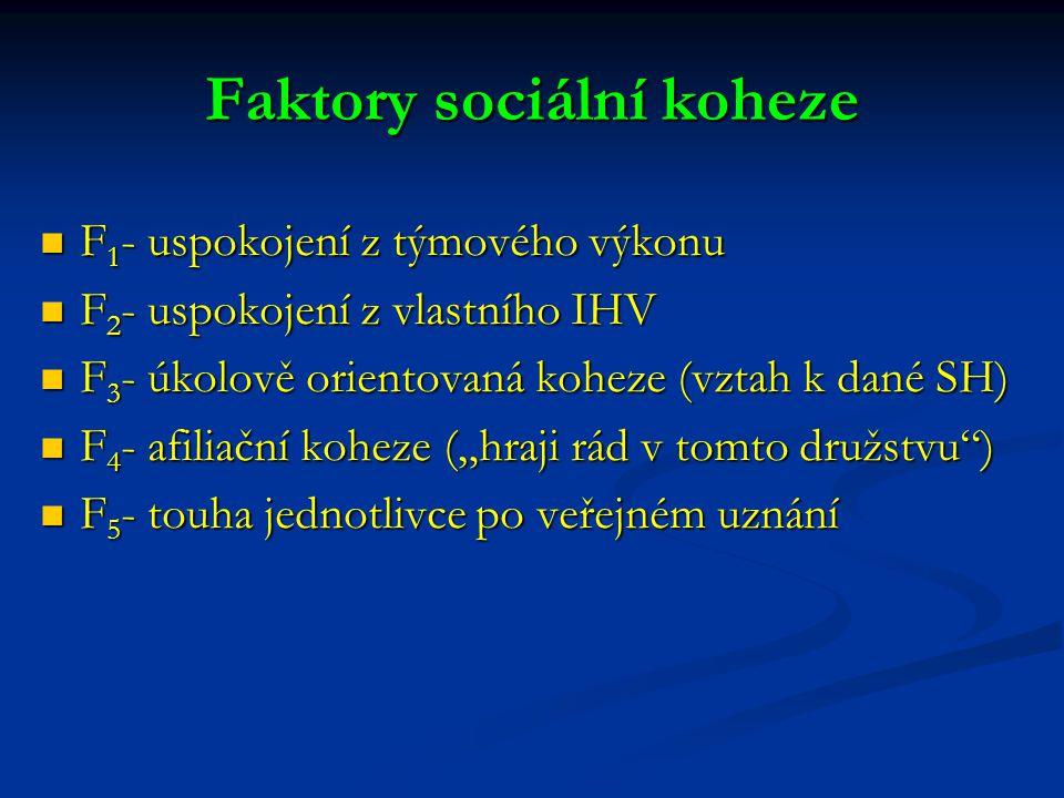 Faktory sociální koheze
