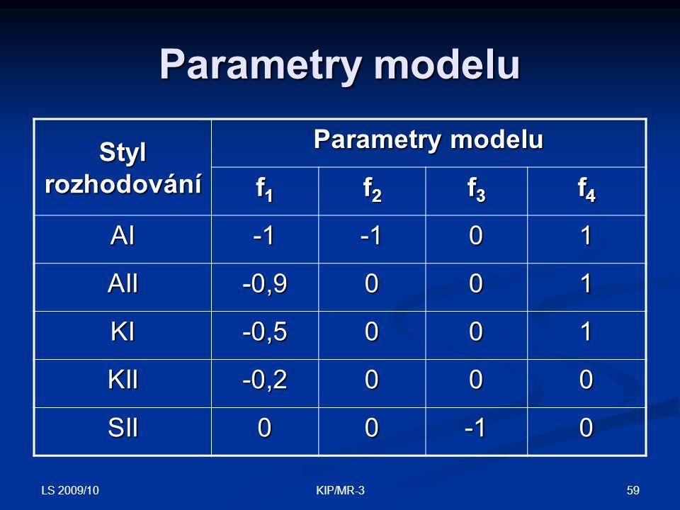 Parametry modelu Styl rozhodování Parametry modelu f1 f2 f3 f4 AI -1 1