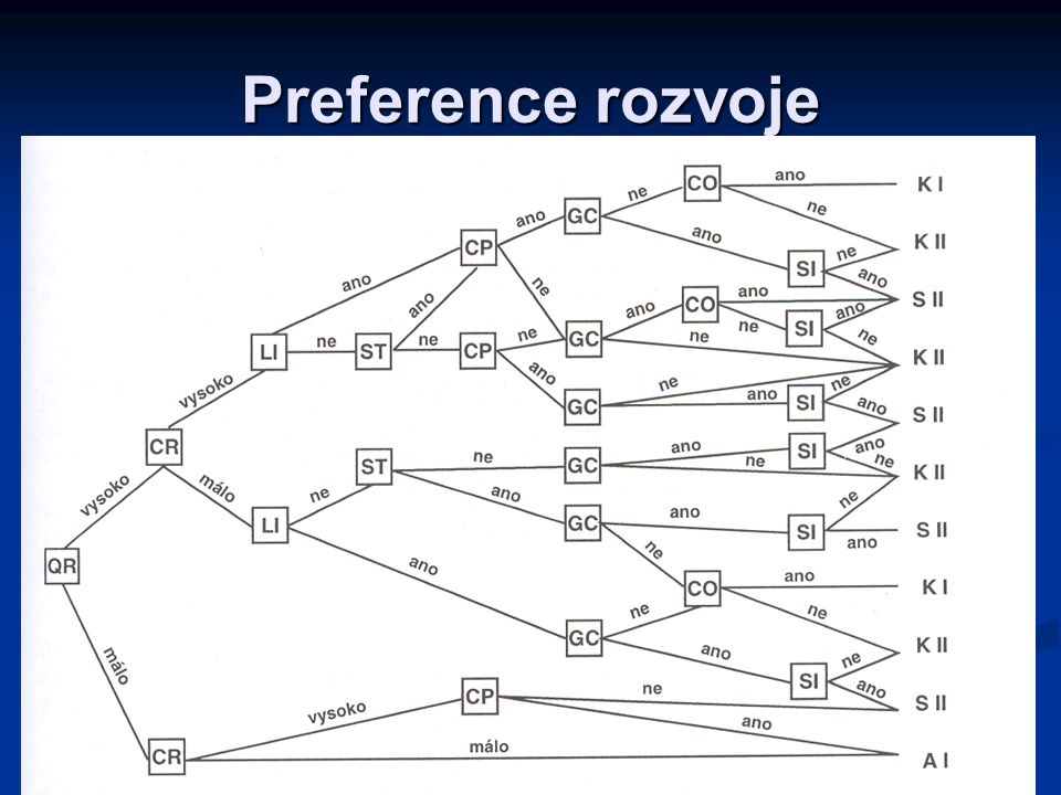 Preference rozvoje LS 2009/10 KIP/MR-3