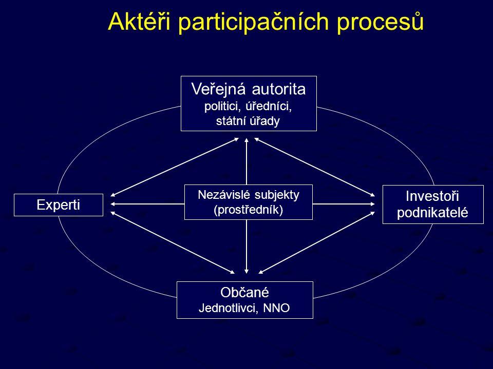 Aktéři participačních procesů