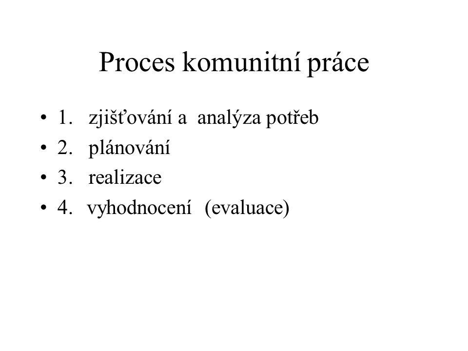 Proces komunitní práce
