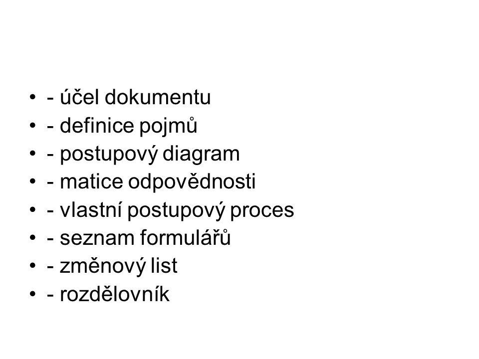 - účel dokumentu - definice pojmů. - postupový diagram. - matice odpovědnosti. - vlastní postupový proces.