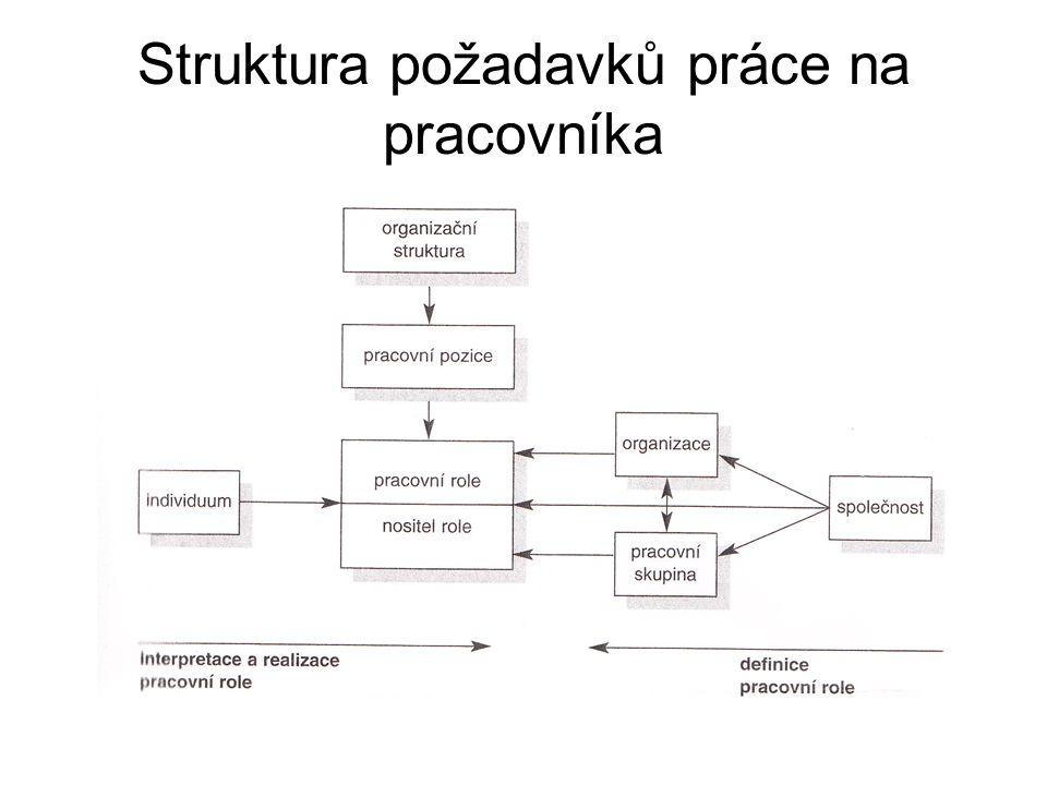 Struktura požadavků práce na pracovníka